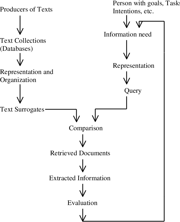 Figure 1 for Natural language processing for word sense disambiguation and information extraction