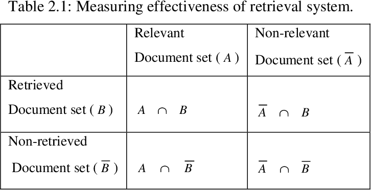 Figure 2 for Natural language processing for word sense disambiguation and information extraction