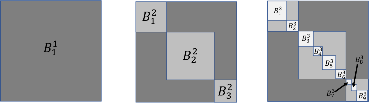 Figure 2 for Subgraph nomination: Query by Example Subgraph Retrieval in Networks