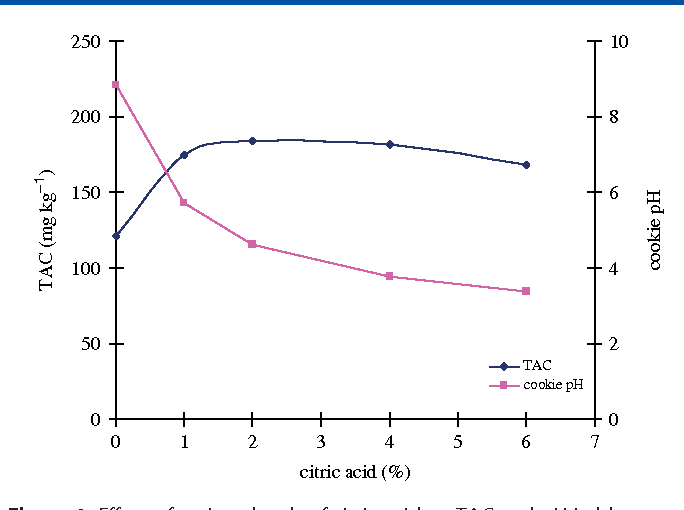 effect of various levels of citric acid on tac and ph in blue