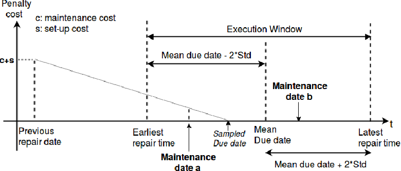Figure 3 for Automatic Preference Based Multi-objective Evolutionary Algorithm on Vehicle Fleet Maintenance Scheduling Optimization