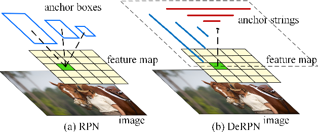 Figure 1 for DeRPN: Taking a further step toward more general object detection