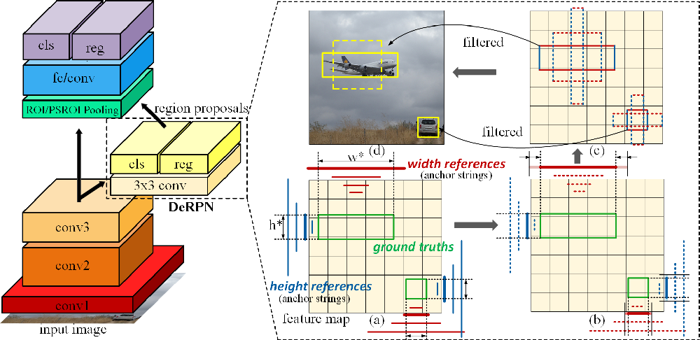 Figure 3 for DeRPN: Taking a further step toward more general object detection