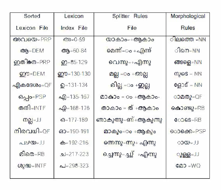 Table I from Hybrid part of speech tagger for Malayalam - Semantic
