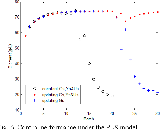 Fig. 6. Control performance under the PLS model