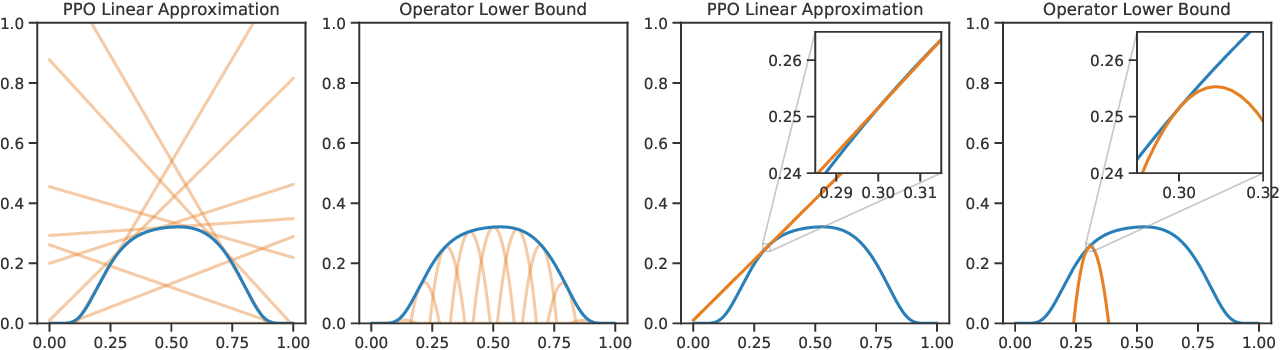 Figure 1 for An operator view of policy gradient methods