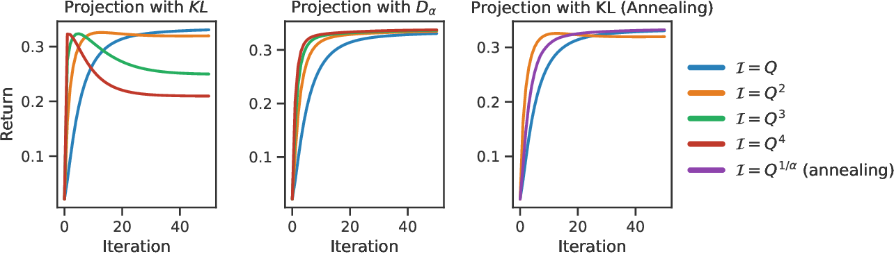 Figure 2 for An operator view of policy gradient methods