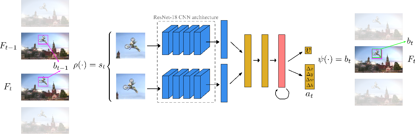 Figure 1 for Visual Tracking by means of Deep Reinforcement Learning and an Expert Demonstrator