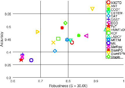 Figure 4 for Visual Tracking by means of Deep Reinforcement Learning and an Expert Demonstrator