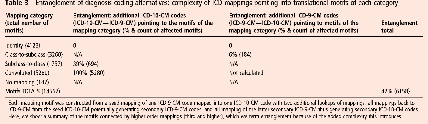 PDF] The discriminatory cost of ICD-10-CM transition between ... Icd To Mapping Tables on icd 9 cm neoplasm table, icd 9 neoplasm table codes, mental health table,