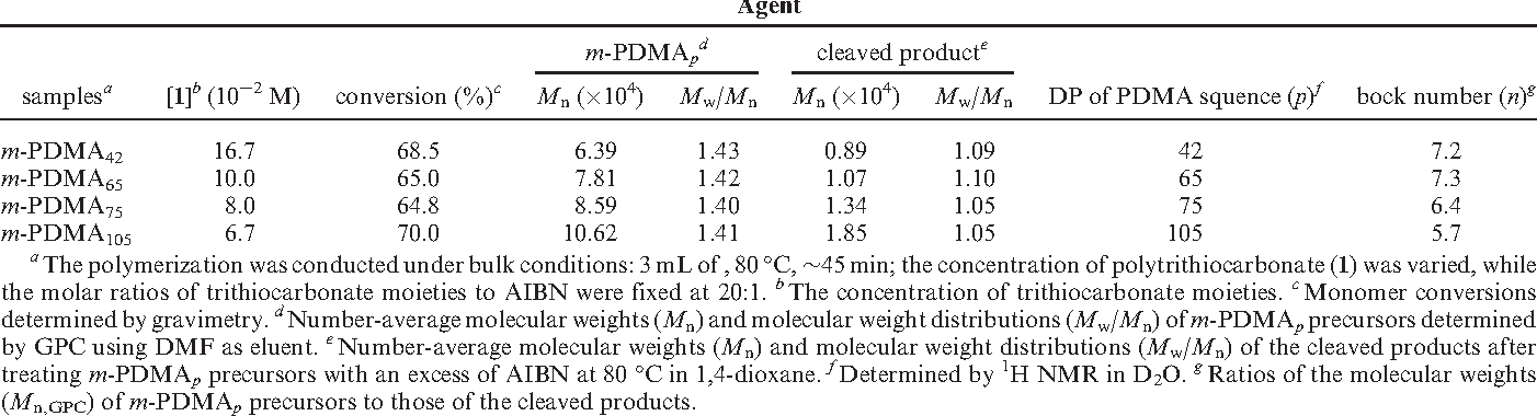 Table 1. Summary of m-PDMAp Precursors Prepared via RAFT Polymerization of DMA Using Polytrithiocarbonate (1) as the Chain Transfer Agent