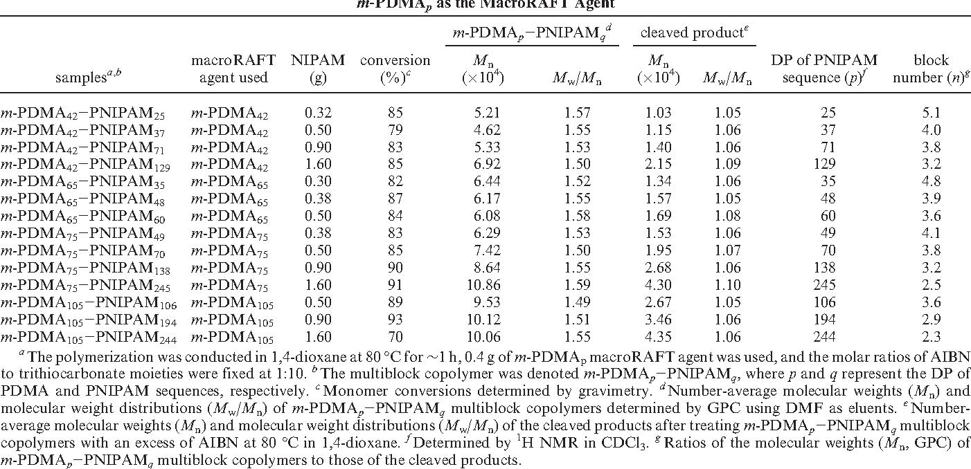Table 2. Summary ofm-PDMAp-PNIPAMqMultiblockCopolymers Prepared via theRAFTPolymerization ofNIPAMMonomer byEmploying m-PDMAp as the MacroRAFT Agent