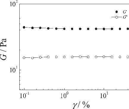 Figure 3. Shear strain γ dependence of storage modulus G0 (solid symbol) and lossmodulusG0 0 (open symbol) obtained for 10.0wt% aqueous solution of m-PDMA105-PNIPAM106 at 60 C and angular frequency ω = 1.0 rad/s.