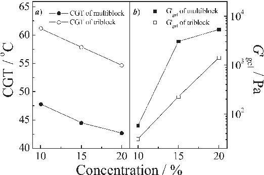 Figure 9. Critical gelation concentrations (CGC, wt %) of (a) PNIPAM53-b-PDMA105-b-PNIPAM53 triblock and (b) mPDMA105-PNIPAM106 multiblock copolymers in aqueous solution in the presence of varying amounts of sodiumsalts (0-0.4M).