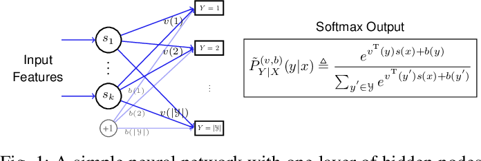 Figure 1 for An Information Theoretic Interpretation to Deep Neural Networks