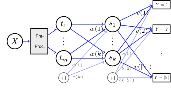 Figure 2 for An Information Theoretic Interpretation to Deep Neural Networks