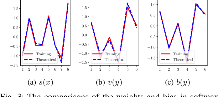 Figure 3 for An Information Theoretic Interpretation to Deep Neural Networks