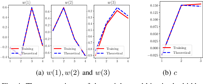 Figure 4 for An Information Theoretic Interpretation to Deep Neural Networks
