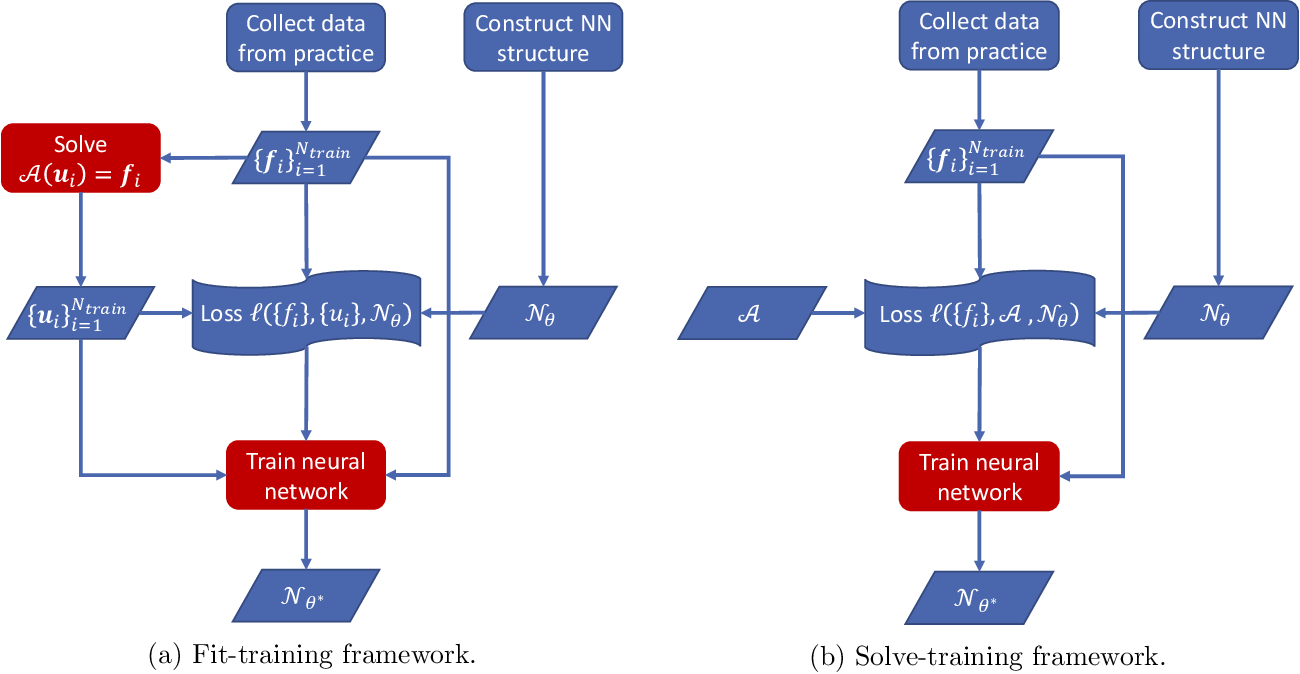 Figure 1 for Variational training of neural network approximations of solution maps for physical models