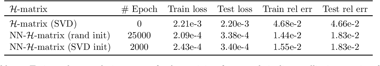 Figure 2 for Variational training of neural network approximations of solution maps for physical models