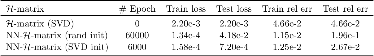 Figure 3 for Variational training of neural network approximations of solution maps for physical models