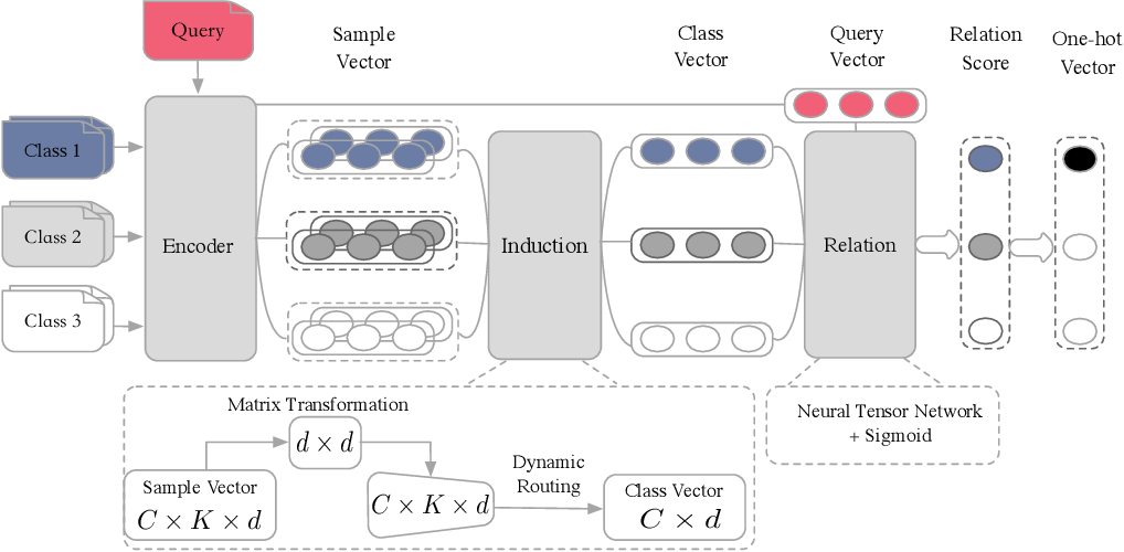 Figure 1 for Few-Shot Text Classification with Induction Network