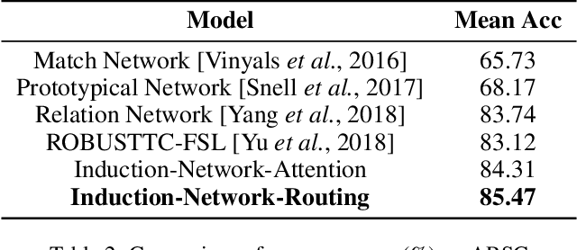 Figure 3 for Few-Shot Text Classification with Induction Network