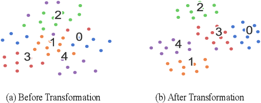 Figure 4 for Few-Shot Text Classification with Induction Network