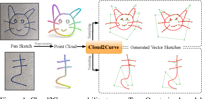 Figure 1 for Cloud2Curve: Generation and Vectorization of Parametric Sketches