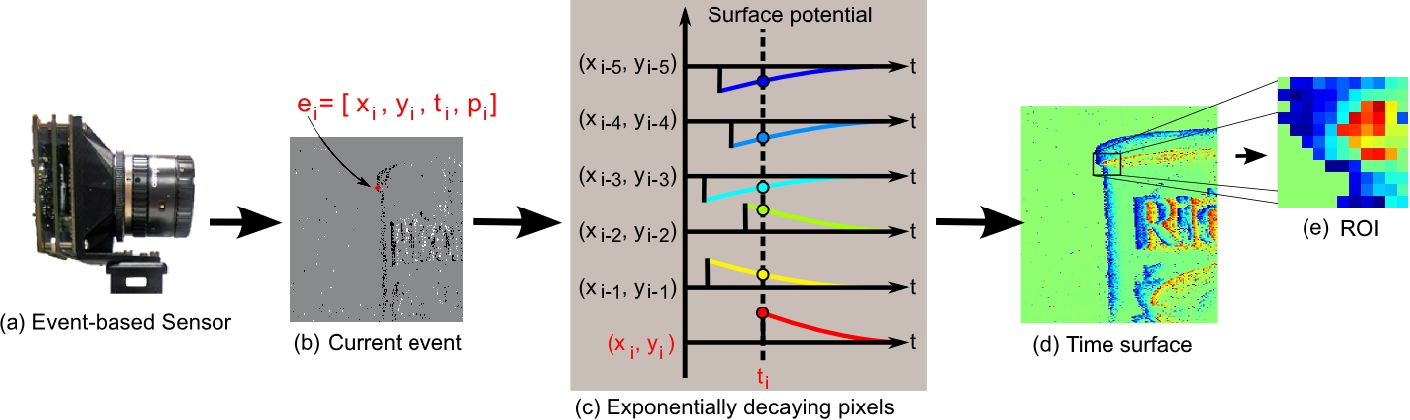 Figure 1 for Event-based Feature Extraction Using Adaptive Selection Thresholds