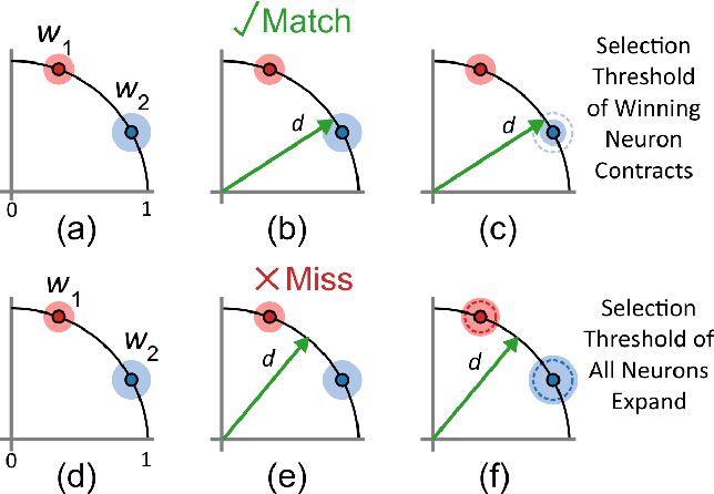 Figure 2 for Event-based Feature Extraction Using Adaptive Selection Thresholds