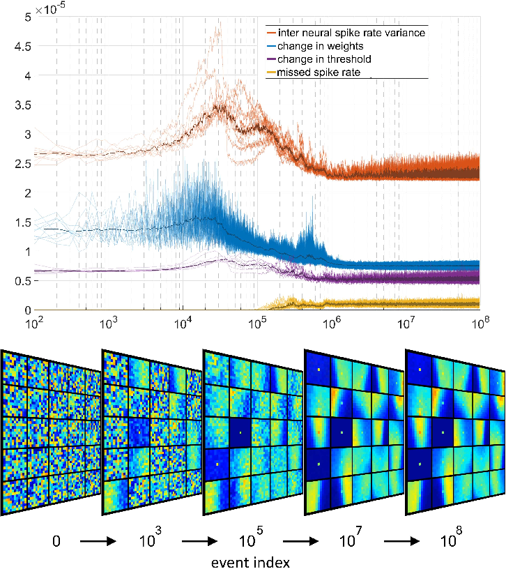 Figure 3 for Event-based Feature Extraction Using Adaptive Selection Thresholds