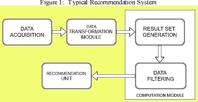 Figure 1 from Collaborative job prediction based on Naïve Bayes