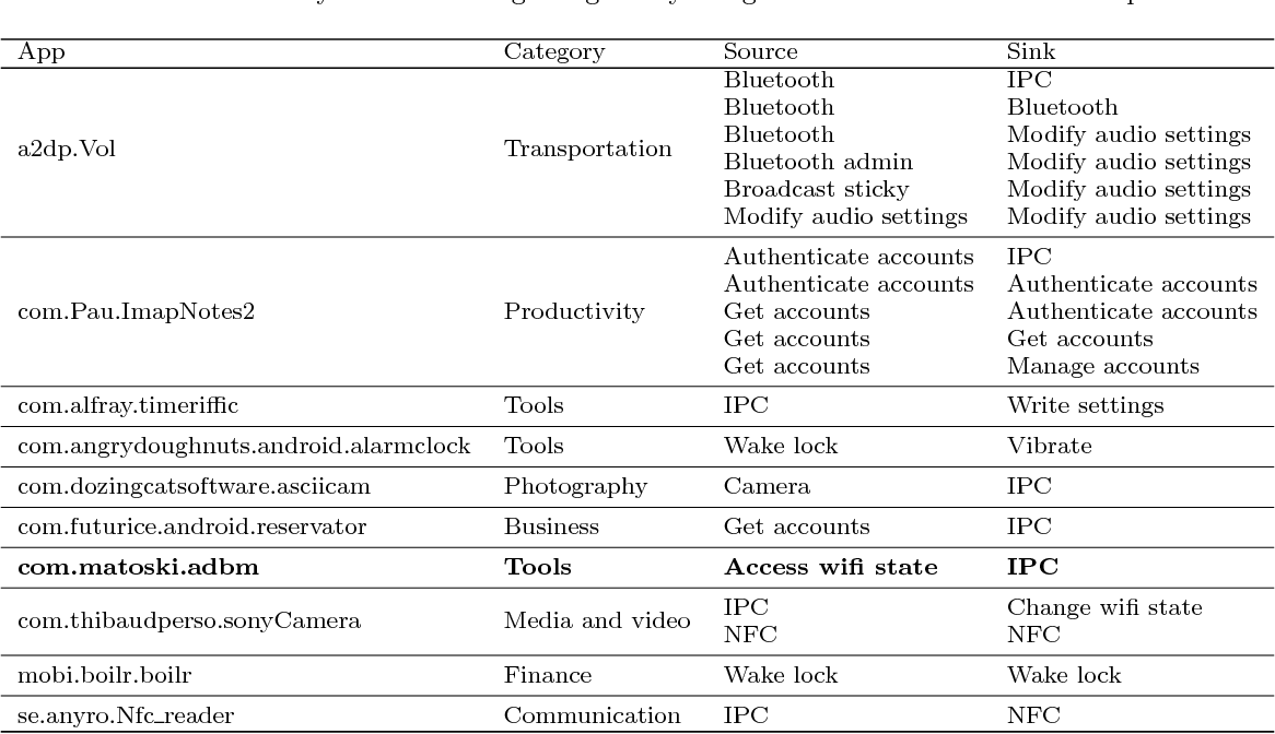 AnFlo: Detecting Anomalous Sensitive Information Flows in