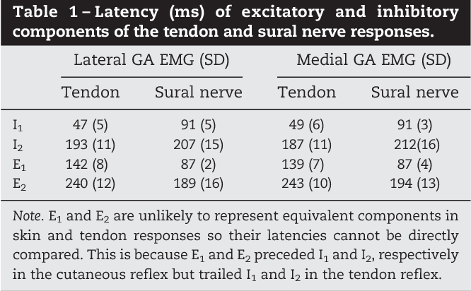 Table 1 – Latency (ms) of excitatory and inhibitory components of the tendon and sural nerve responses.