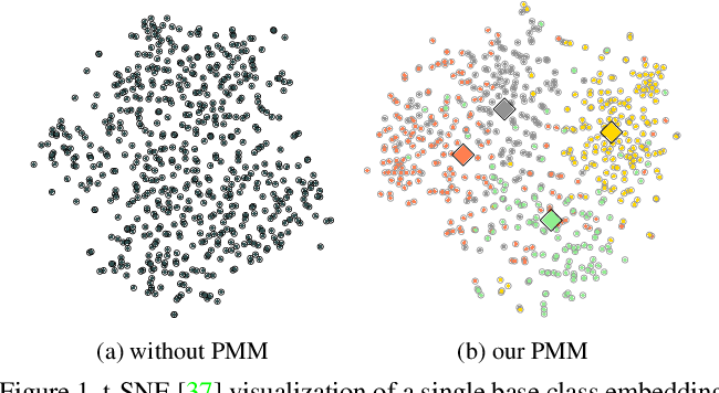 Figure 1 for Persistent Mixture Model Networks for Few-Shot Image Classification