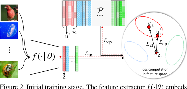 Figure 3 for Persistent Mixture Model Networks for Few-Shot Image Classification