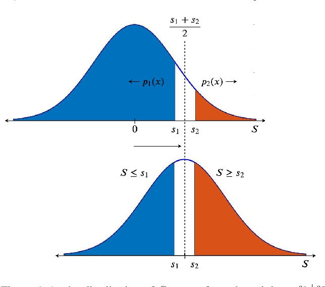 Figure 1 for Curse of Dimensionality on Randomized Smoothing for Certifiable Robustness