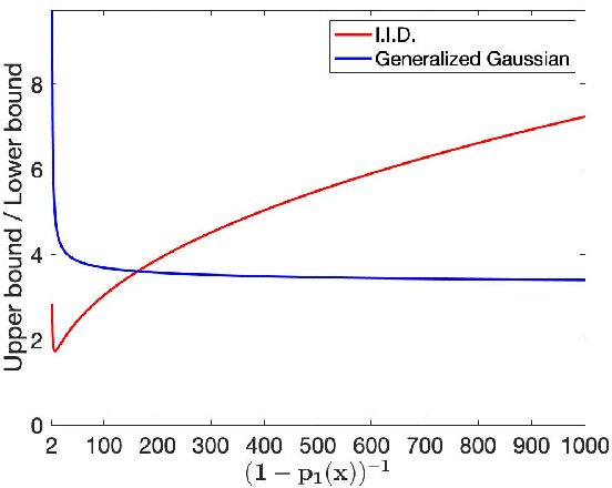Figure 2 for Curse of Dimensionality on Randomized Smoothing for Certifiable Robustness