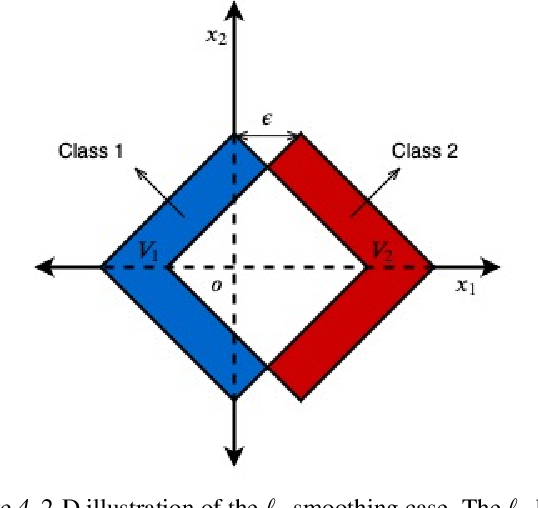 Figure 4 for Curse of Dimensionality on Randomized Smoothing for Certifiable Robustness