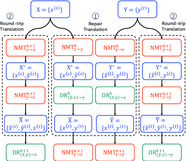 Figure 1 for Iterative Domain-Repaired Back-Translation