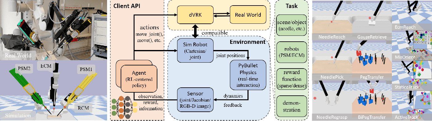 Figure 1 for SurRoL: An Open-source Reinforcement Learning Centered and dVRK Compatible Platform for Surgical Robot Learning