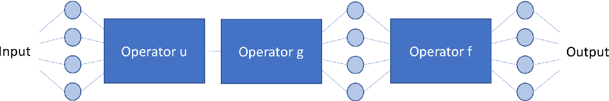 Figure 1 for Precision Learning: Towards Use of Known Operators in Neural Networks