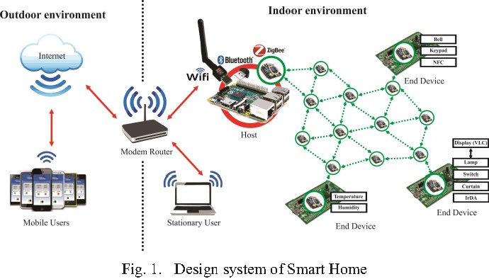 Figure 1 From Wireless Protocol Design For Smart Home On