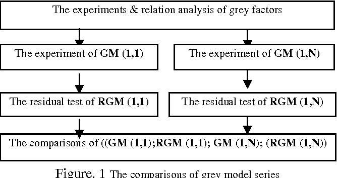 Figure. 1 The comparisons of grey model series