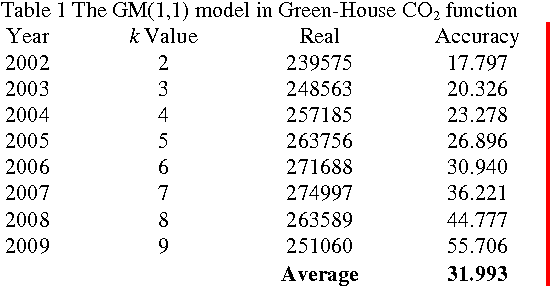 Table 1 The GM(1,1) model in Green-House CO2 function Year k Value Real Accuracy 2002 2 239575 17.797 2003 3 248563 20.326 2004 4 257185 23.278 2005 5 263756 26.896 2006 6 271688 30.940 2007 7 274997 36.221 2008 8 263589 44.777 2009 9 251060 55.706
