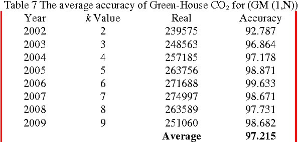 Table 7 The average accuracy of Green-House CO2 for (GM (1,N))