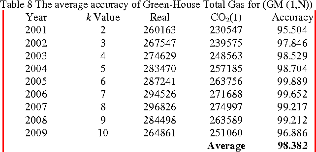 Table 8 The average accuracy of Green-House Total Gas for (GM (1,N))