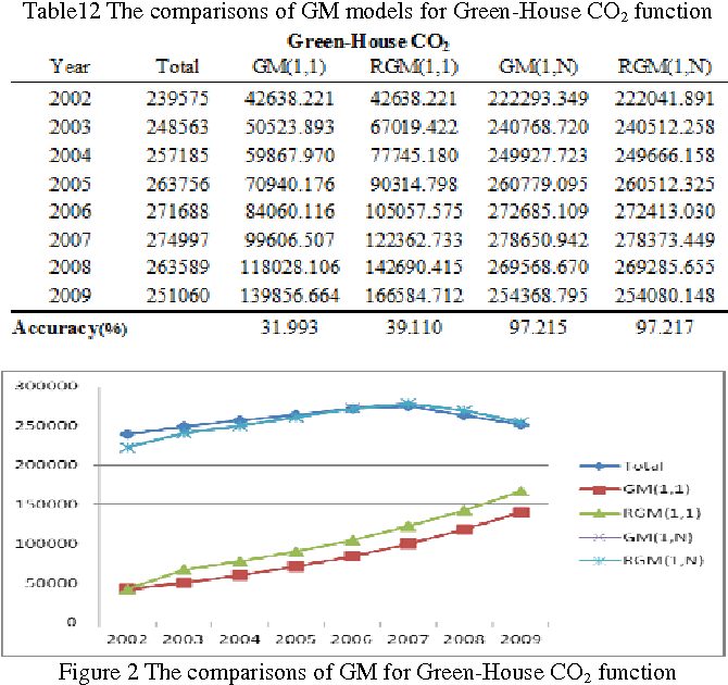 Figure 2 The comparisons of GM for Green-House CO2 function