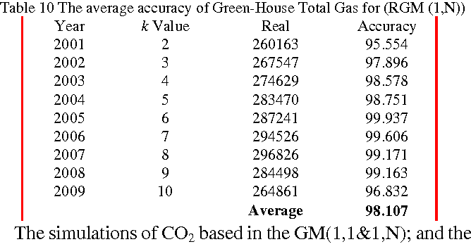Table 10 The average accuracy of Green-House Total Gas for (RGM (1,N))